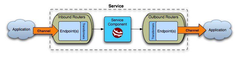 Enterprise Service Bus vs Traditional SOA | M-SQUARE